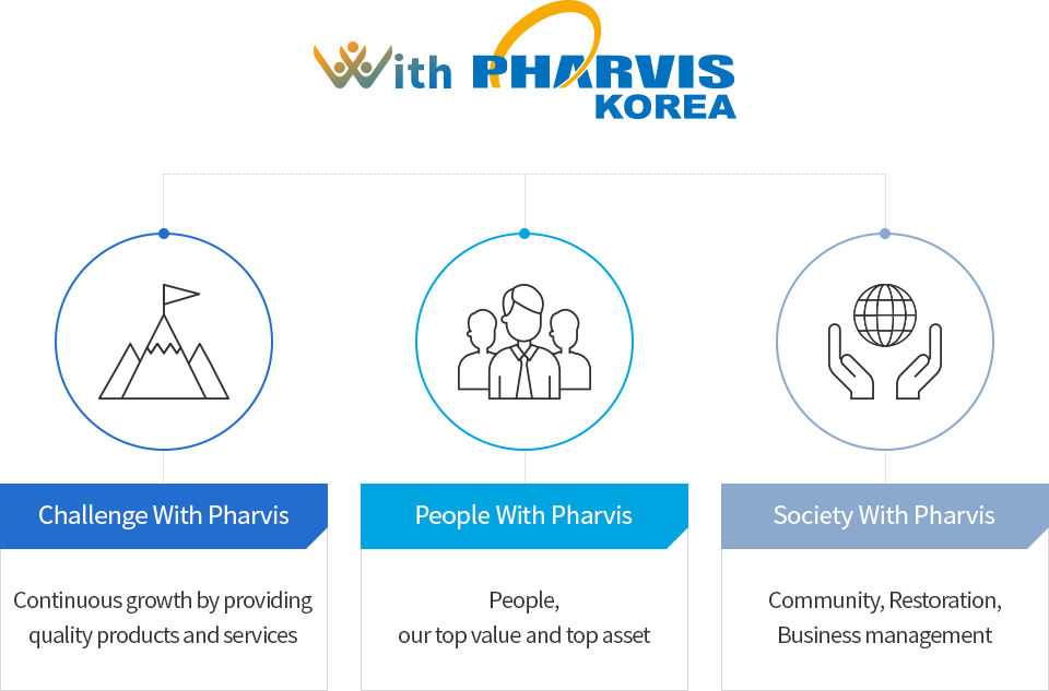 With PHARVIS KOREA = Challenge With Pharvis - Continuous growth by providing quality products and services / People With Pharvis - People, our top value and top asset / Society With Pharvis - Community, Restoration, Business management